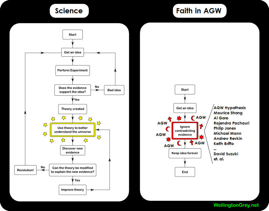 Bad Science « Paths To Knowledge (dot Science)