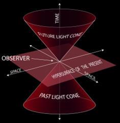 spacetime-diagram-1