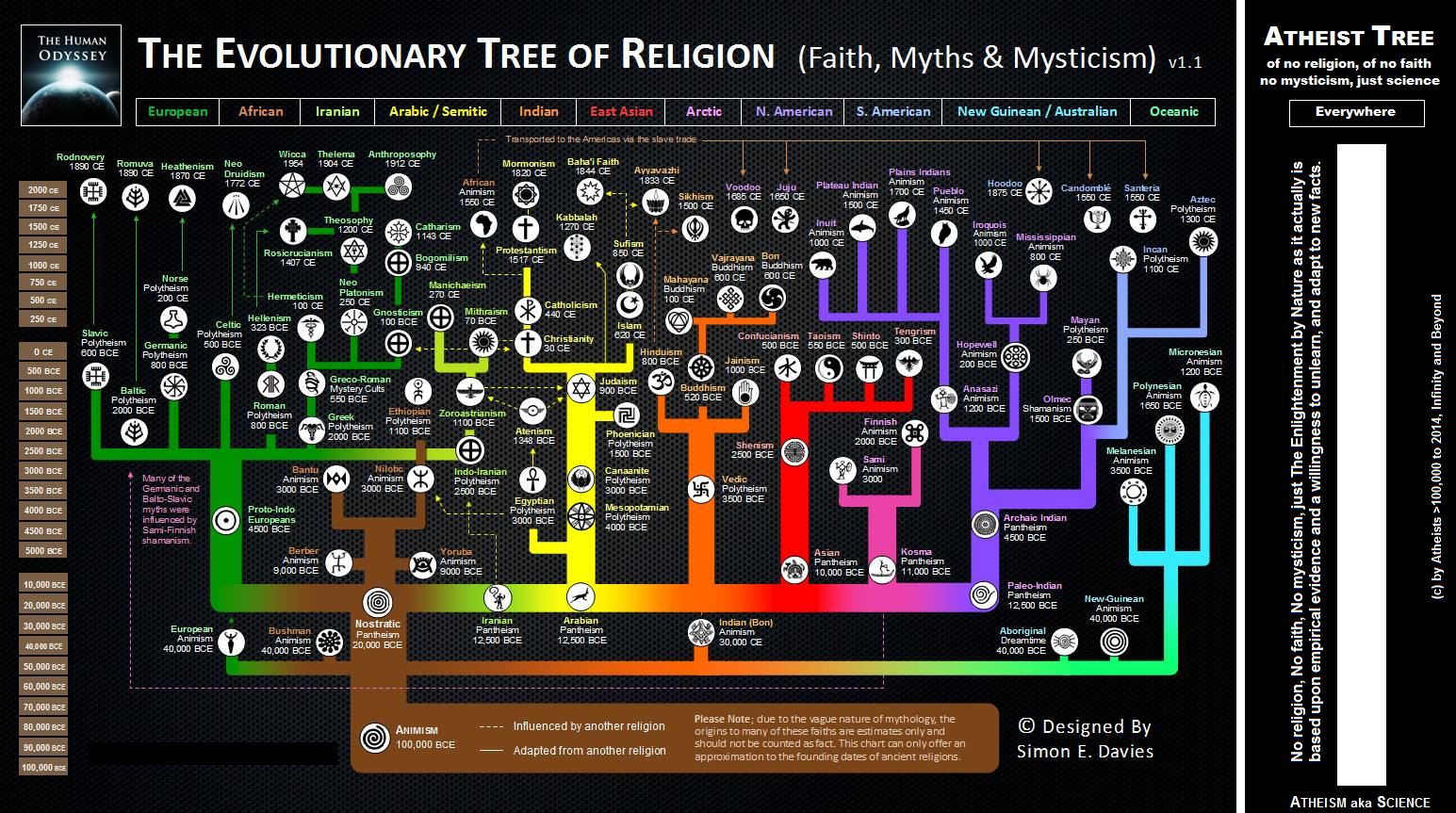 Atheism aka Science vs Tree of Religion